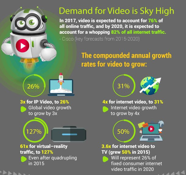 Global Internet Video Highlights from Cisco