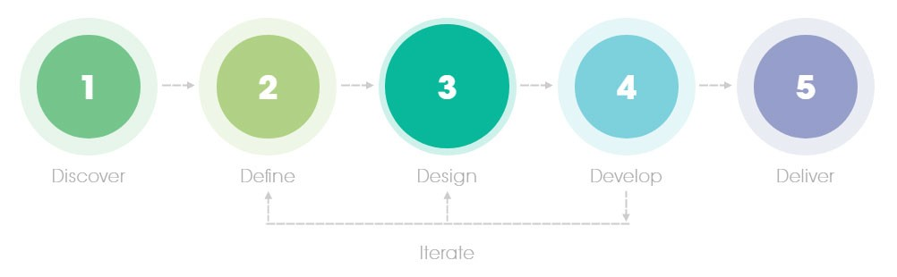 Creative Approach - Digital Strategy