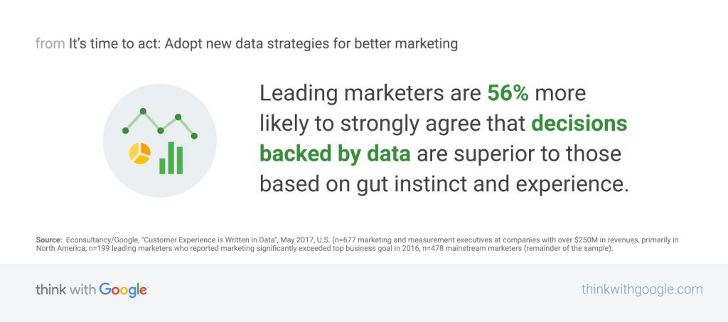Data-Driven Marketing Insights