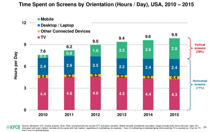Mobile usage surpassed Desktop Usage in 2015